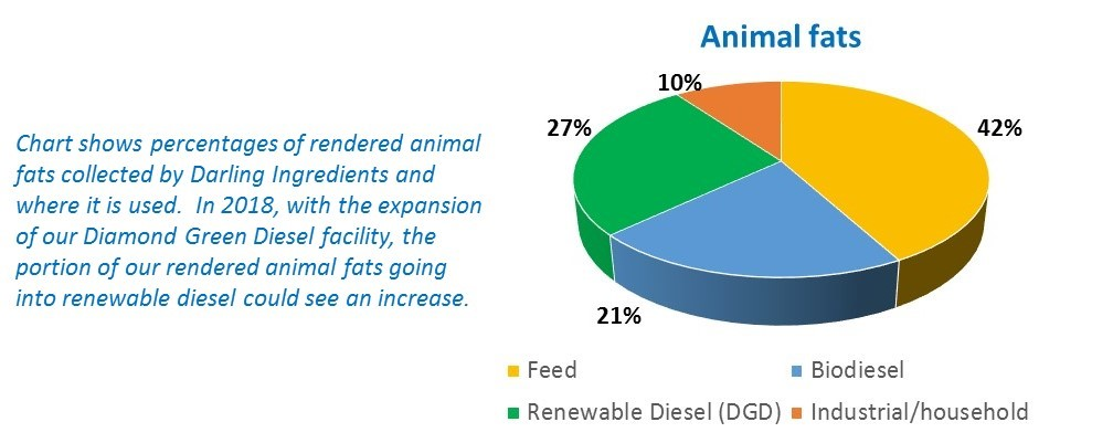 Pie chart how animal fats are used