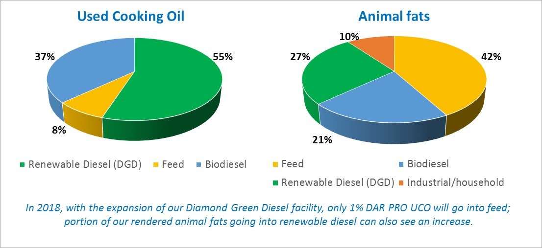 Pie charts on how used cooking oil and fats are used