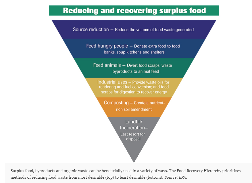 EPA food waste and recovery hierarchy chart