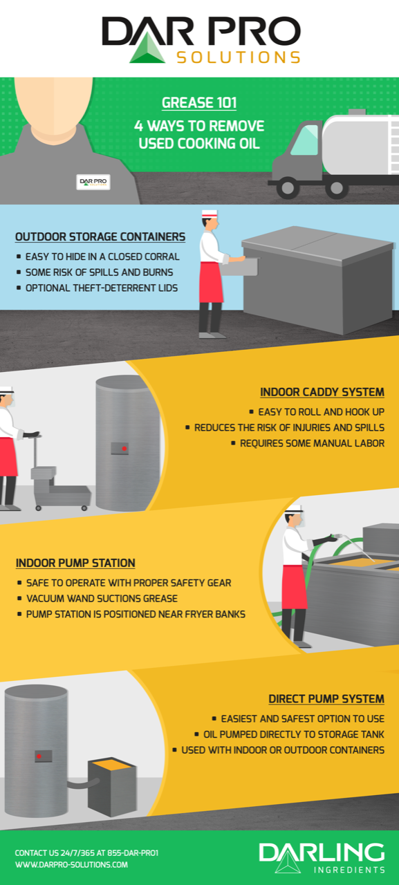 Infographic on ways to remove used cooking oil from fryer