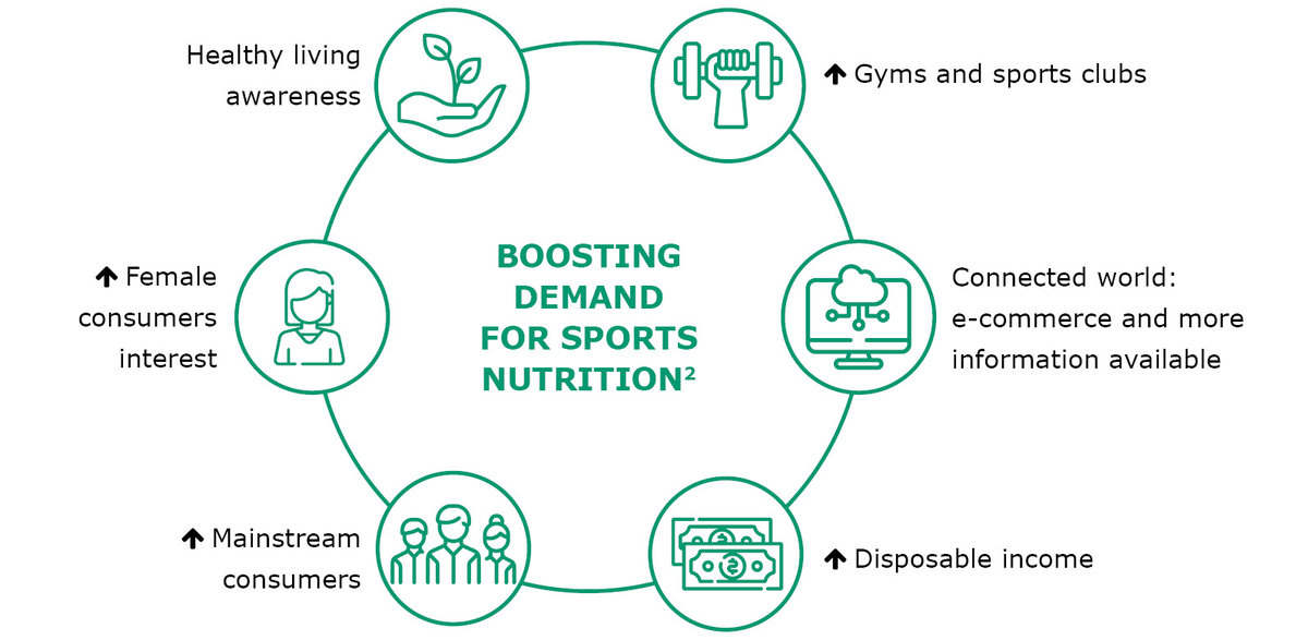 boosting demand for sports nutrition
