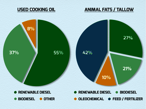 Pie charts for uses of cooking oil and fats