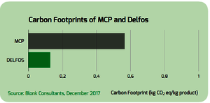 Carbon Footprint of MCP and Delfos